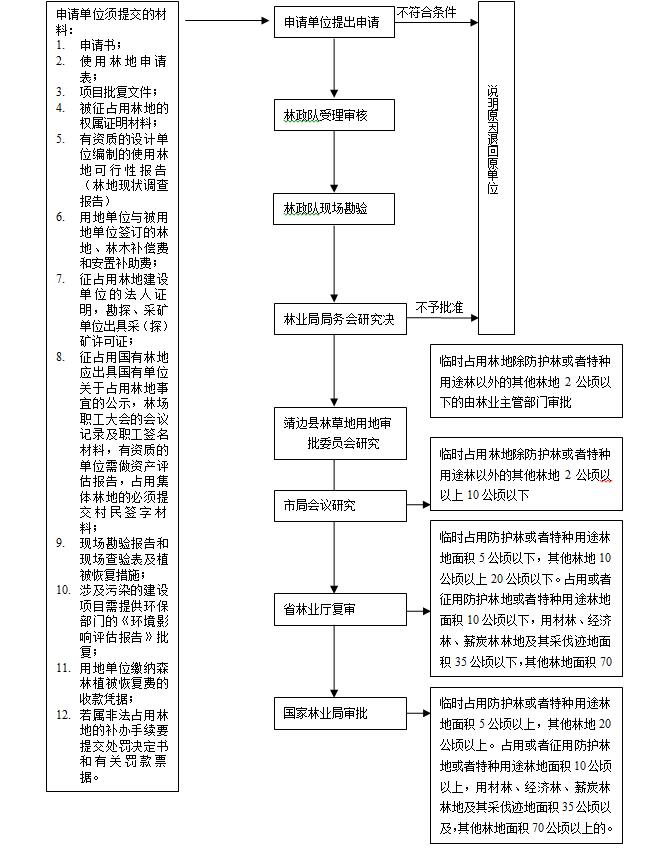 征占用(临时占用)林地审核: 1、用地单位提供书面使用林地申请;(加盖被用地单位及镇、村两级公章并签署意见); 2、项目批复文件; 3、被征占用林地的权属证明材料;(林权证或县政府出具的林地权属证明) 4、用地单位与被用地单位签订的用地协议书;(附林地补偿费票据及其他) 5、征占用集体林地的必须提交村民会议记录和2/3以上村民签字材料; 6、征占用林地建设单位的法人证明(法人组织代码证、法人身份证)原件与复印件; 7、征占用国有林地应出具国有单位关于占用林地事宜的公示、林场职工大会的会议记录及职工签名材料