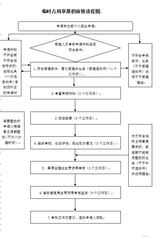 办理流程图