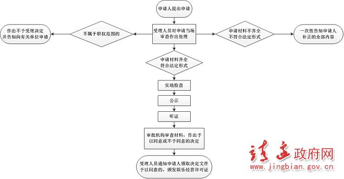 《国务院关于印发注册资本登记制度改革方案的通知》(国发〔2014〕7号);《娱乐场所管理条例》第九条、第十二条;《娱乐场所管理办法》第十五条、第十六条、第十七条、第十八条;《文化部关于贯彻<娱乐场所管理办法>的通知》(文市发〔2013〕12号);《文化部关于落实先照后证改进文化市场行政审批工作的通知》(文市函〔2015〕627号)。